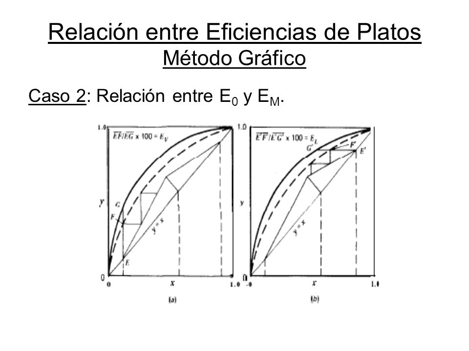 Relación entre Eficiencias de Platos Método Gráfico Caso 2: Relación entre E 0 y E M.