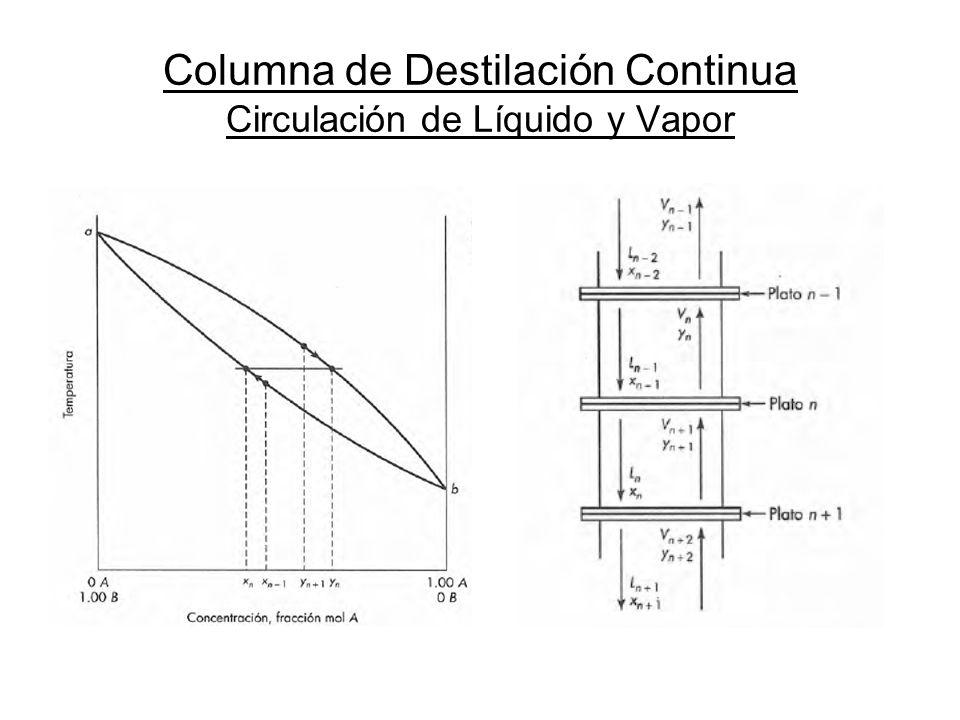 Zona de Enriquecimiento (Ecuaciones de Línea de Operación) En función de los Caudales de Vapor y Líquido: En función del Reflujo Operativo: Las pendientes de ambas ecuaciones se relacionan entre si.