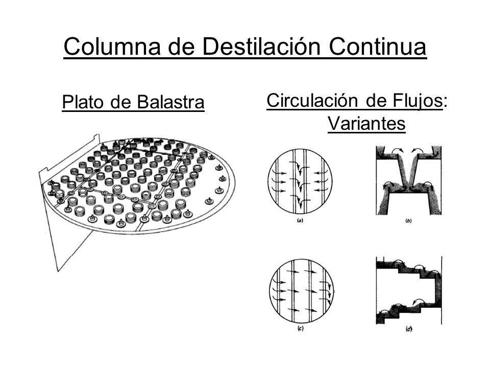 Columna de Destilación Continua Plato de Balastra Circulación de Flujos: Variantes