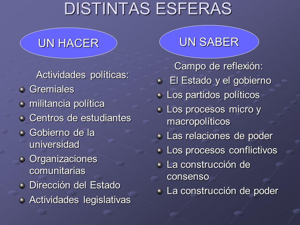 DISTINTAS ESFERAS Actividades políticas: Gremiales militancia política Centros de estudiantes Gobierno de la universidad Organizaciones comunitarias D