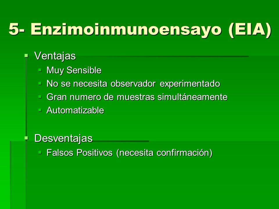ELISA Enzyme Linked Immuno- Sorbent Assay