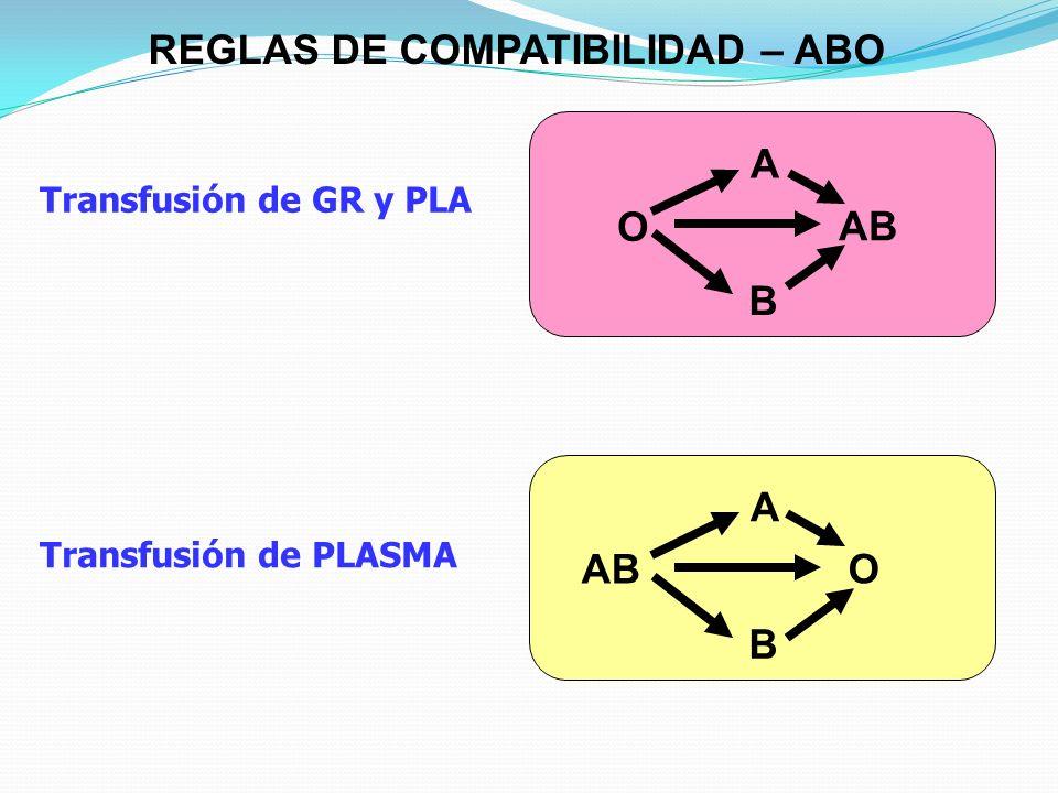 REGLAS DE COMPATIBILIDAD – ABO O A B AB O A B Transfusión de GR y PLA Transfusión de PLASMA