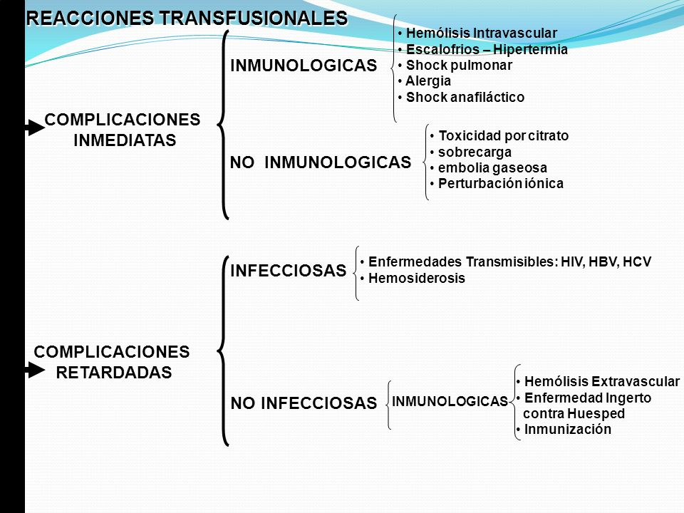 REACCIONES TRANSFUSIONALES INMUNOLOGICAS NO INMUNOLOGICAS INFECCIOSAS NO INFECCIOSAS COMPLICACIONES INMEDIATAS COMPLICACIONES RETARDADAS Hemólisis Int