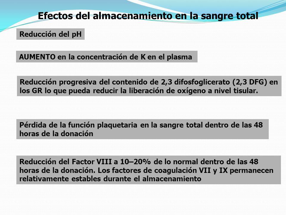 Efectos del almacenamiento en la sangre total Reducción del pH AUMENTO en la concentración de K en el plasma Reducción progresiva del contenido de 2,3