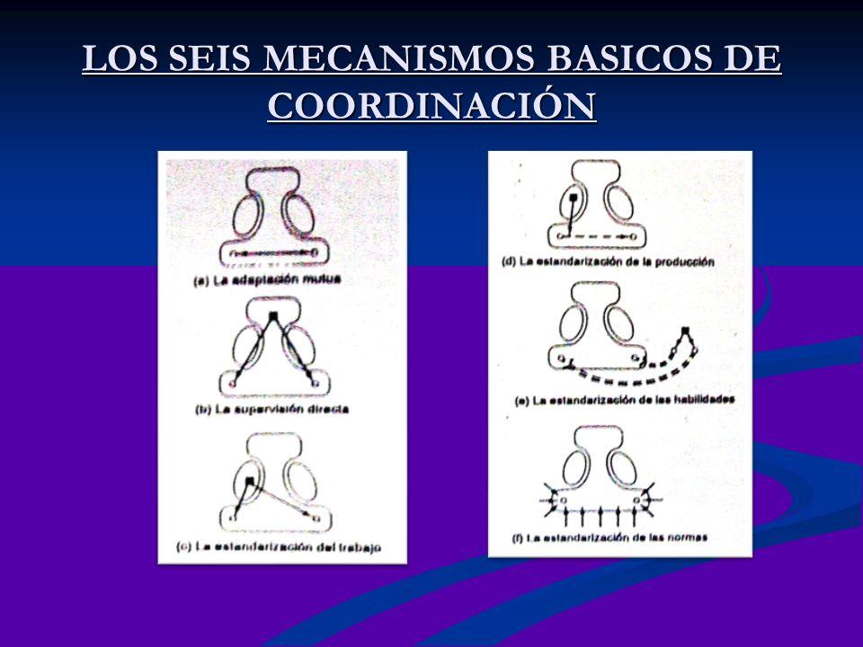 LOS SEIS MECANISMOS BASICOS DE COORDINACIÓN