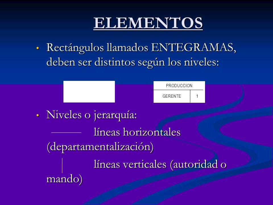 ELEMENTOS Rectángulos llamados ENTEGRAMAS, deben ser distintos según los niveles: Rectángulos llamados ENTEGRAMAS, deben ser distintos según los nivel