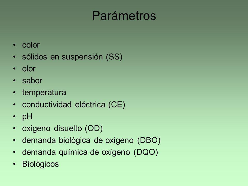Parámetros color sólidos en suspensión (SS) olor sabor temperatura conductividad eléctrica (CE) pH oxígeno disuelto (OD) demanda biológica de oxígeno