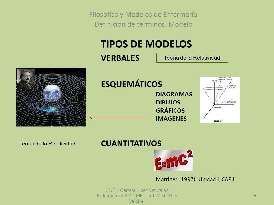 TIPOS DE MODELOS VERBALES ESQUEMÁTICOS DIAGRAMAS DIBUJOS GRÁFICOS IMÁGENES CUANTITATIVOS Marriner (1997). Unidad I, CÁP.1. Filosofías y Modelos de Enf