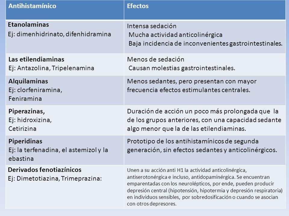 AntihistamínicoEfectos Etanolaminas Ej: dimenhidrinato, difenhidramina Intensa sedación Mucha actividad anticolinérgica Baja incidencia de inconvenien