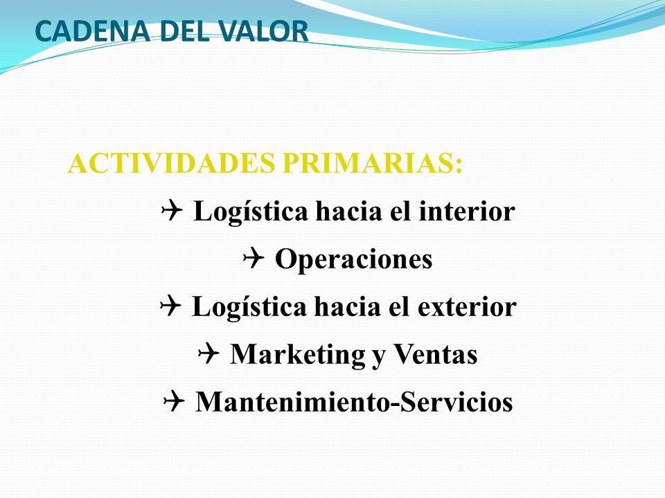 CADENA DEL VALOR ACTIVIDADES PRIMARIAS: Q Logística hacia el interior Q Operaciones Q Logística hacia el exterior Q Marketing y Ventas Q Mantenimiento