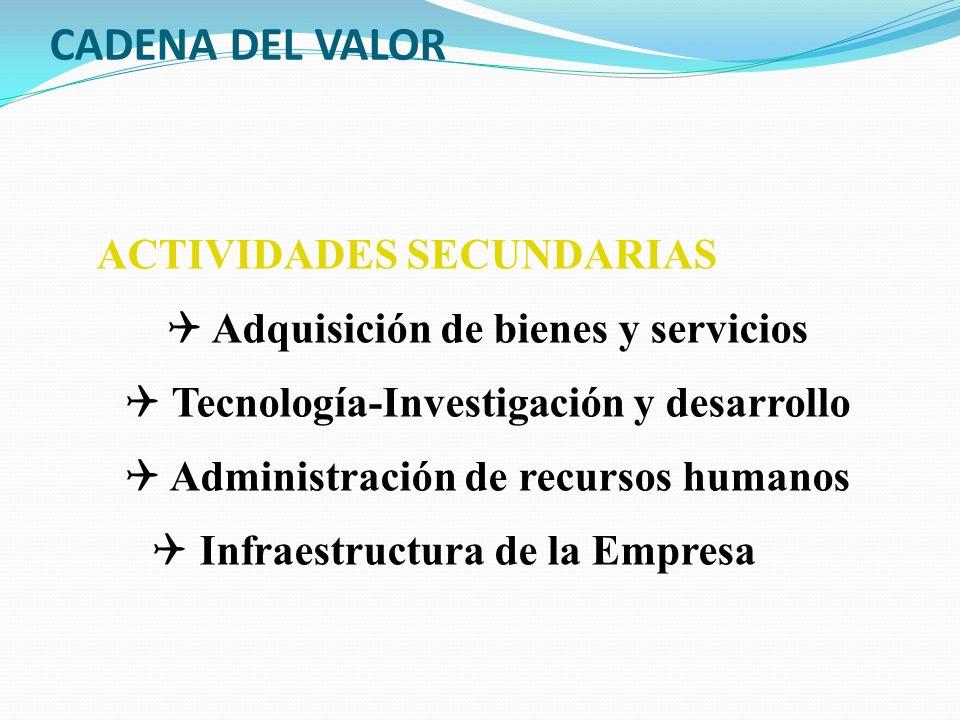 CADENA DEL VALOR ACTIVIDADES SECUNDARIAS Q Adquisición de bienes y servicios Q Tecnología-Investigación y desarrollo Q Administración de recursos huma