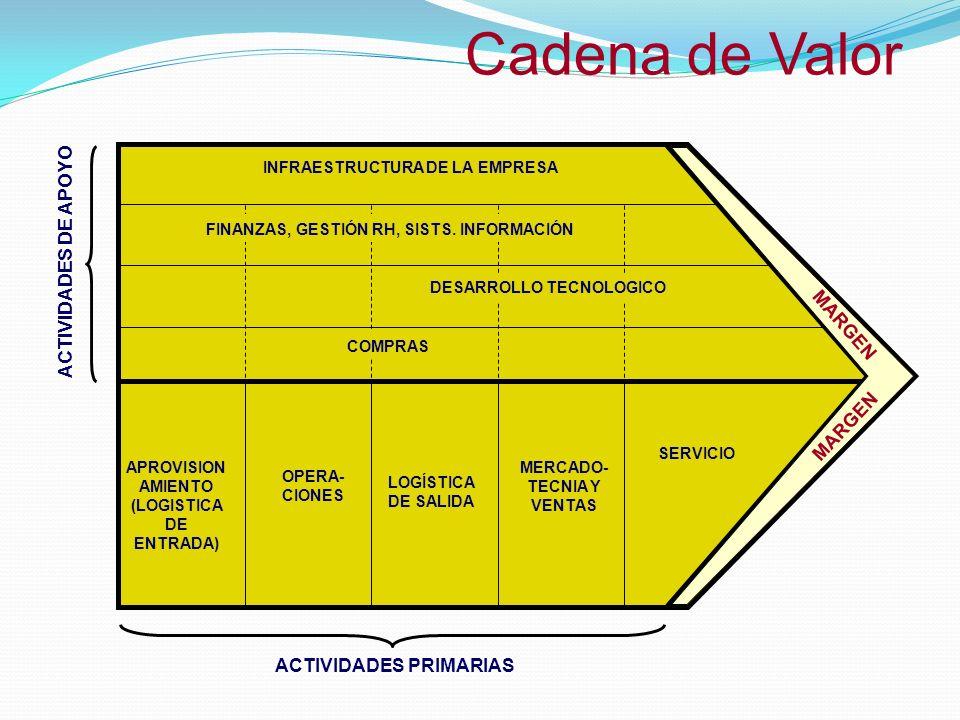 Cadena de Valor INFRAESTRUCTURA DE LA EMPRESA DESARROLLO TECNOLOGICO COMPRAS APROVISION AMIENTO (LOGISTICA DE ENTRADA) OPERA- CIONES LOGÍSTICA DE SALI