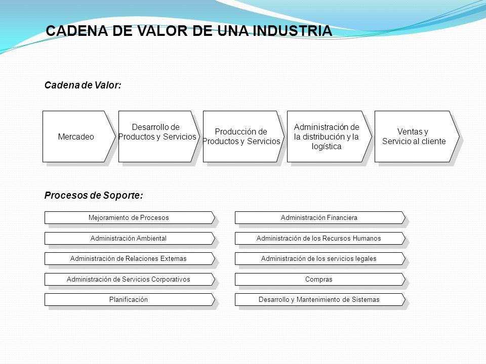 Mejoramiento de Procesos Administración Ambiental Administración de Relaciones Externas Administración Financiera Administración de Servicios Corporat