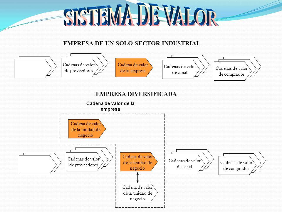 Cadenas de valor de proveedores Cadenas de valor de canal Cadenas de valor de comprador Cadena de valor de la empresa EMPRESA DE UN SOLO SECTOR INDUST