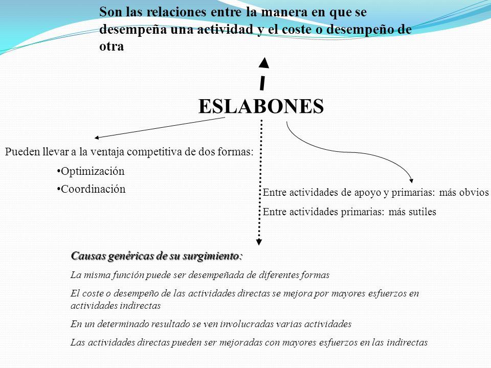 ESLABONES Son las relaciones entre la manera en que se desempeña una actividad y el coste o desempeño de otra Pueden llevar a la ventaja competitiva d