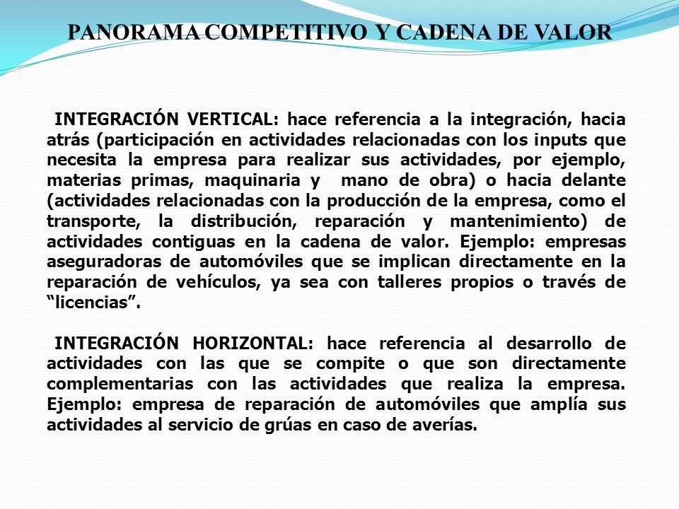 Producción de materias primas Producción de bienes intermedios (componentes) Producción de maquinaria Investigación/diseño de productos/procesos Provisión de materias primas Provisión de bienes intermedios (componentes) Provisión de maquinaria Financiación INTEGRACIÓN VERTICAL HACIA ATRÁS INTEGRACIÓN VERTICAL HACIA ADELANTE Distribución a comerciosTransporteMarketingReparaciones y mantenimiento Accesorios Productos sustitutivos Productos complementarios INTEGRACIÓN HORIZONTAL Transporte FABRICANTE