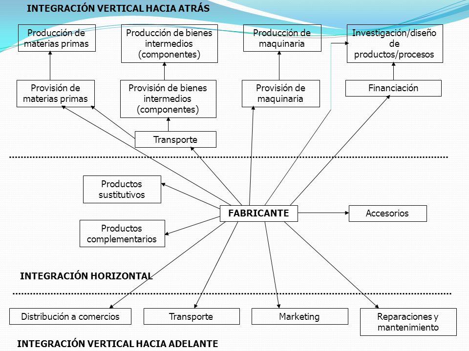 Producción de materias primas Producción de bienes intermedios (componentes) Producción de maquinaria Investigación/diseño de productos/procesos Provi