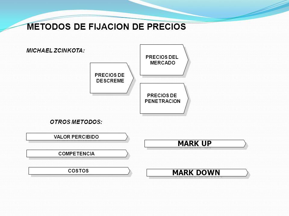 VALOR PERCIBIDO COMPETENCIA PRECIOS DE DESCREME PRECIOS DE DESCREME PRECIOS DEL MERCADO PRECIOS DEL MERCADO PRECIOS DE PENETRACION PRECIOS DE PENETRAC