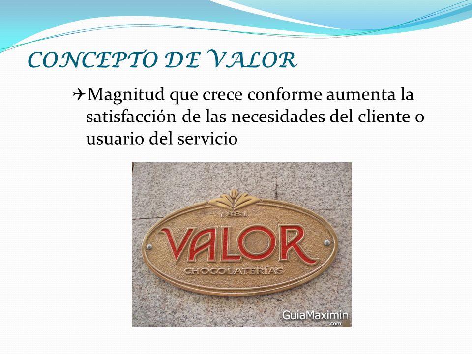 CONCEPTO DE VALOR Q Magnitud que crece conforme aumenta la satisfacción de las necesidades del cliente o usuario del servicio