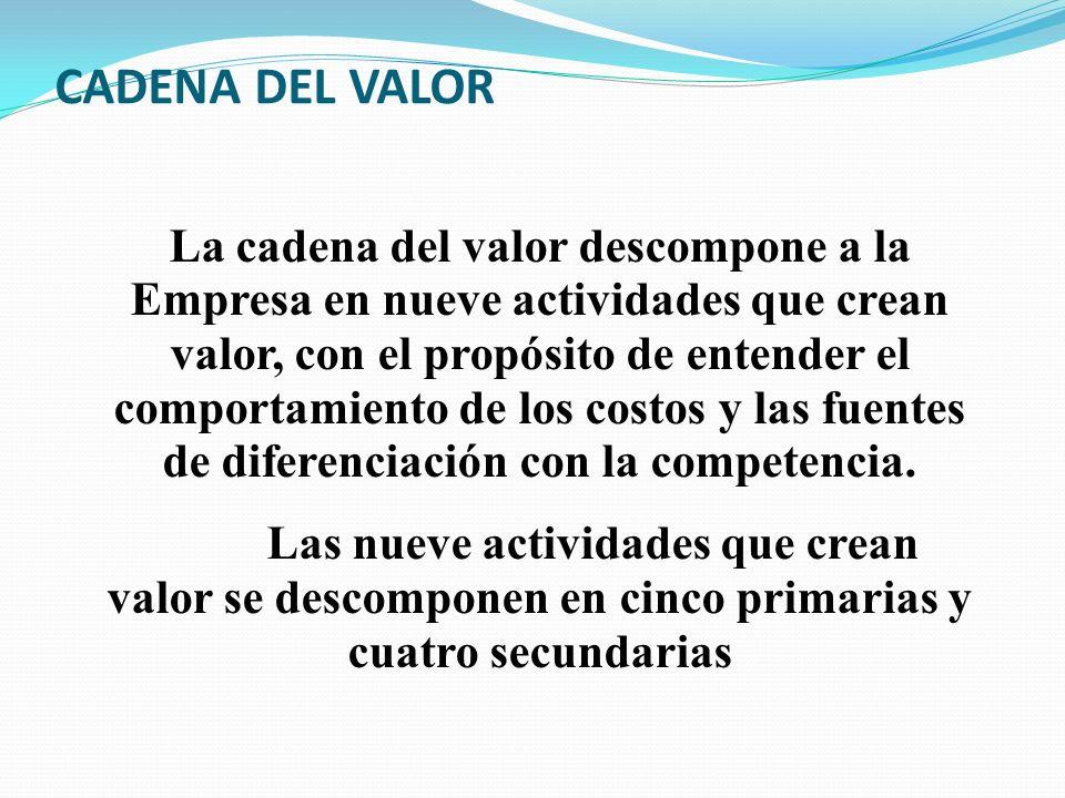 Cadena de Valor INFRAESTRUCTURA DE LA EMPRESA DESARROLLO TECNOLOGICO COMPRAS APROVISION AMIENTO (LOGISTICA DE ENTRADA) OPERA- CIONES LOGÍSTICA DE SALIDA MERCADO- TECNIA Y VENTAS SERVICIO FINANZAS, GESTIÓN RH, SISTS.