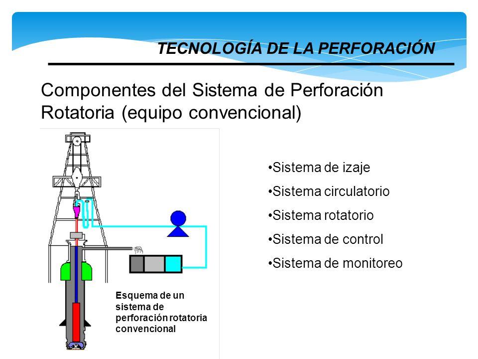 Componentes del Sistema de Perforación Rotatoria (equipo convencional) TECNOLOGÍA DE LA PERFORACIÓN Sistema de izaje Sistema circulatorio Sistema rota