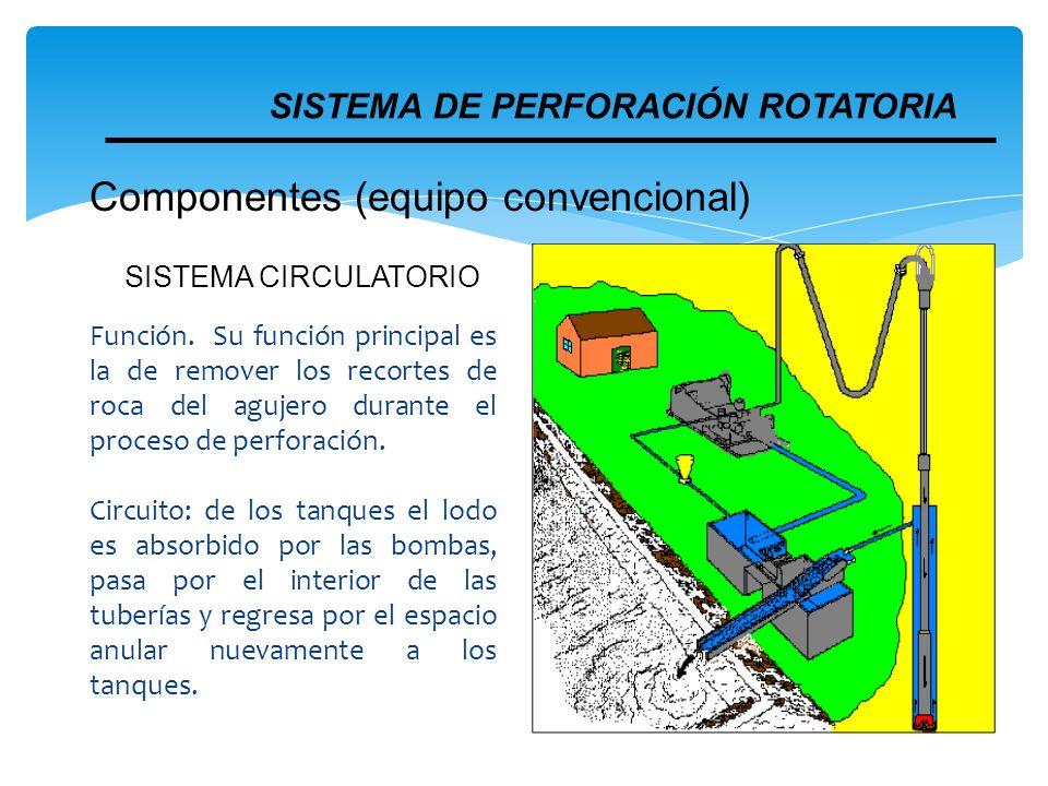 SISTEMA CIRCULATORIO Función. Su función principal es la de remover los recortes de roca del agujero durante el proceso de perforación. Circuito: de l