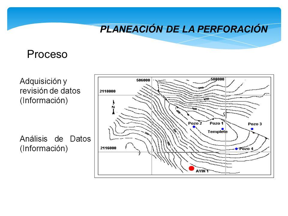 Proceso PLANEACIÓN DE LA PERFORACIÓN Adquisición y revisión de datos (Información) Análisis de Datos (Información)