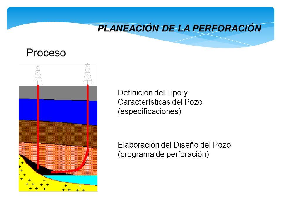 PLANEACIÓN DE LA PERFORACIÓN Proceso Definición del Tipo y Características del Pozo (especificaciones) Elaboración del Diseño del Pozo (programa de pe