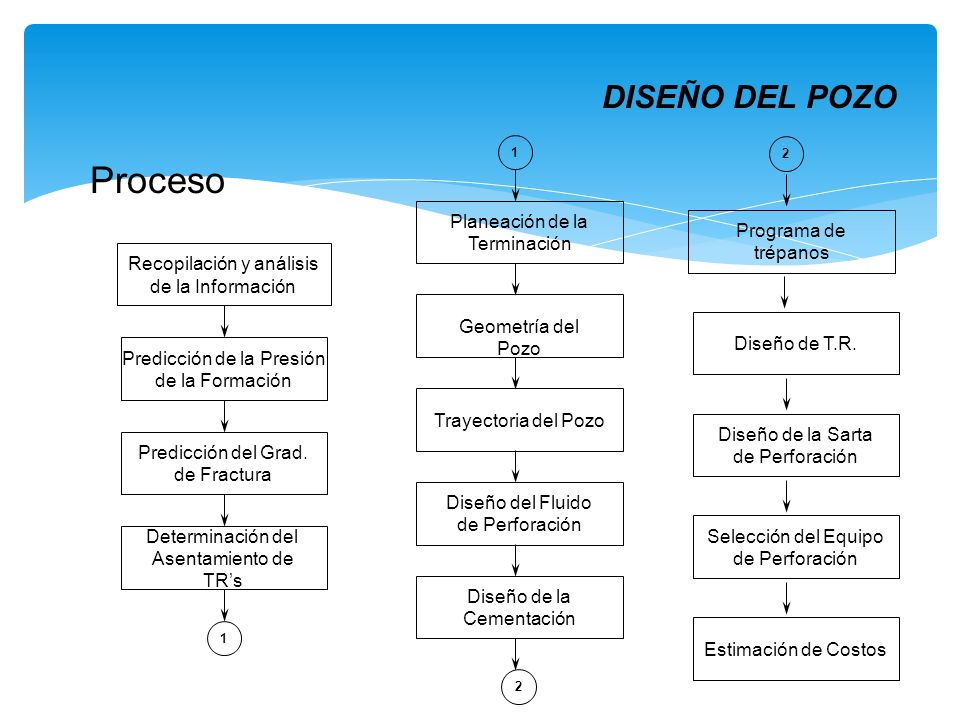 Recopilación y análisis de la Información Predicción de la Presión de la Formación Predicción del Grad. de Fractura Determinación del Asentamiento de