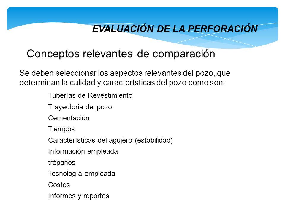 EVALUACIÓN DE LA PERFORACIÓN Conceptos relevantes de comparación Se deben seleccionar los aspectos relevantes del pozo, que determinan la calidad y ca