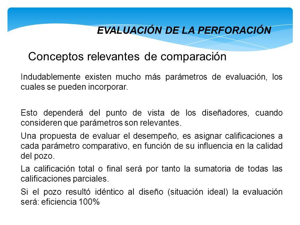EVALUACIÓN DE LA PERFORACIÓN Conceptos relevantes de comparación Indudablemente existen mucho más parámetros de evaluación, los cuales se pueden incor