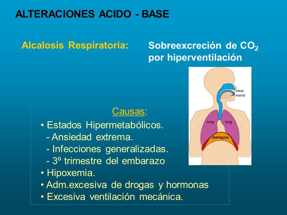 Alcalosis Respiratoria: Sobreexcreción de CO 2 por hiperventilación Causas: Estados Hipermetabólicos. - Ansiedad extrema. - Infecciones generalizadas.