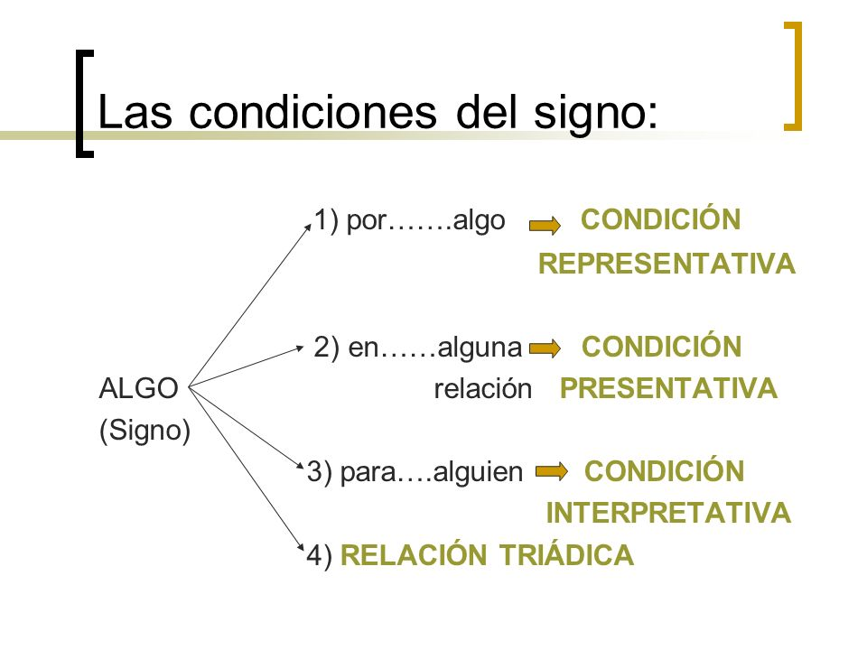 Las condiciones del signo: 1) por…….algo CONDICIÓN REPRESENTATIVA 2) en……alguna CONDICIÓN ALGO relación PRESENTATIVA (Signo) 3) para….alguien CONDICIÓ