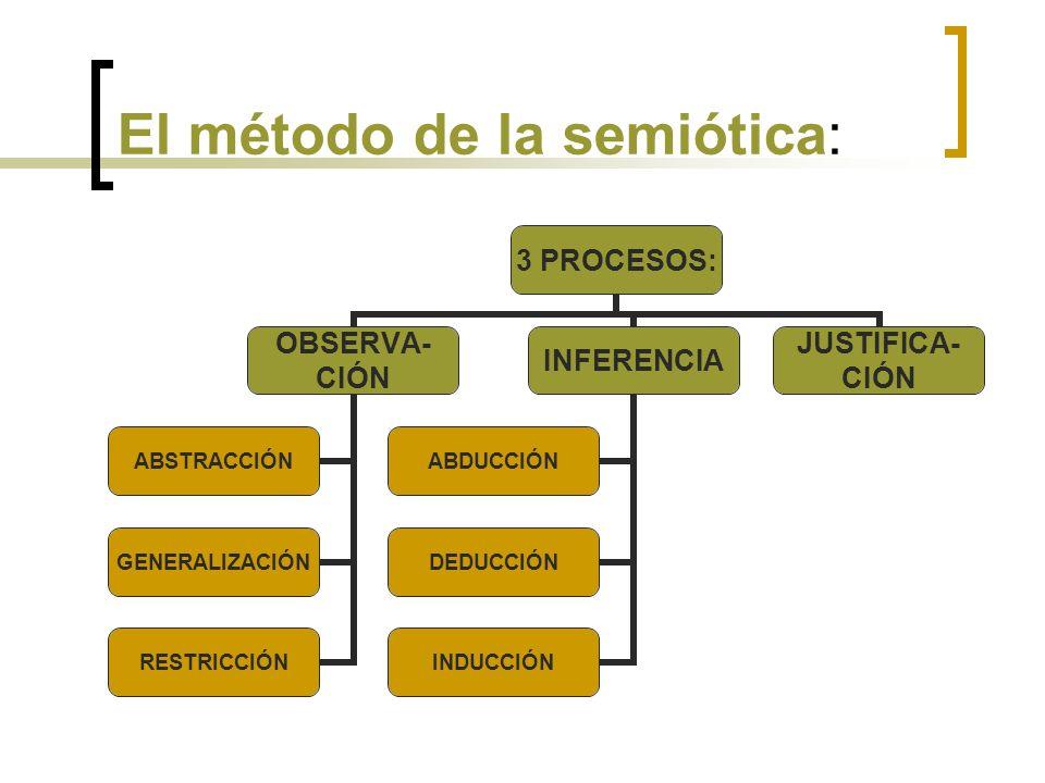 El método de la semiótica: 3 PROCESOS: OBSERVA- CIÓN ABSTRACCIÓN GENERALIZACIÓN RESTRICCIÓN INFERENCIA ABDUCCIÓN DEDUCCIÓN INDUCCIÓN JUSTIFICA- CIÓN