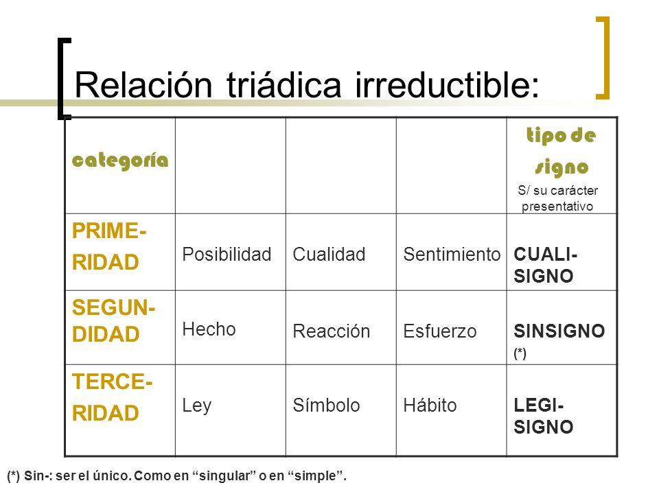 Relación triádica irreductible: categoría tipo de signo PRIME- RIDAD PosibilidadCualidadSentimientoCUALI- SIGNO SEGUN- DIDAD Hecho ReacciónEsfuerzoSIN