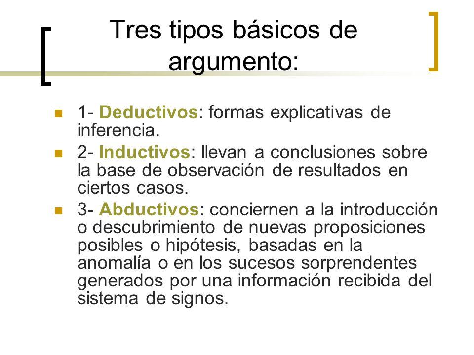 Tres tipos básicos de argumento: 1- Deductivos: formas explicativas de inferencia. 2- Inductivos: llevan a conclusiones sobre la base de observación d
