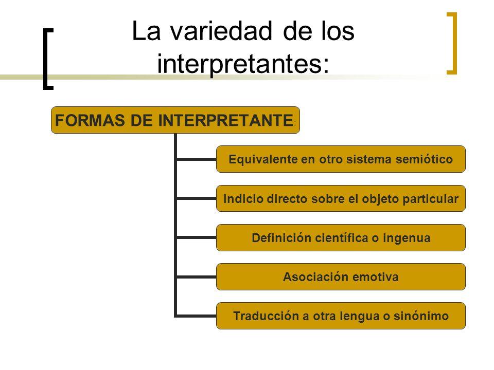 La variedad de los interpretantes: FORMAS DE INTERPRETANTE: Equivalente en otro sistema semiótico Indicio directo sobre el objeto particular Definició