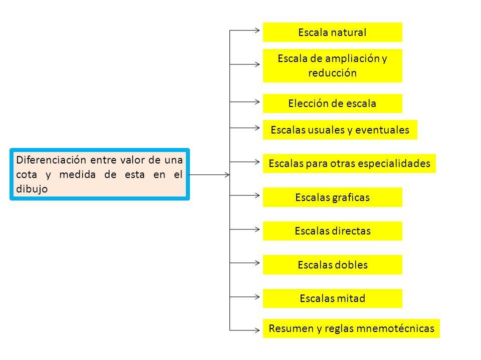 Diferenciación entre valor de una cota y medida de esta en el dibujo Escala natural Escalas usuales y eventuales Elección de escala Escala de ampliaci