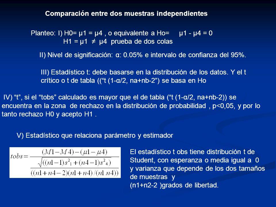 Comparación entre dos muestras independientes Planteo: I) H0= μ1 = μ4, o equivalente a Ho= μ1 - μ4 = 0 H1 = μ1 μ4 prueba de dos colas II) Nivel de sig