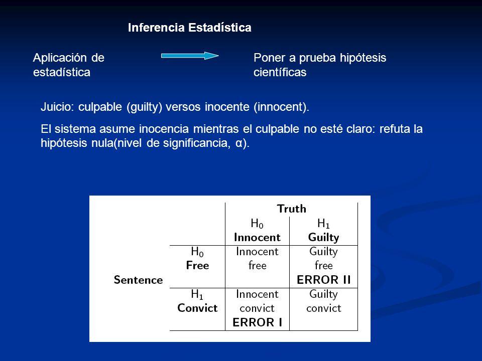 Juicio: culpable (guilty) versos inocente (innocent). El sistema asume inocencia mientras el culpable no esté claro: refuta la hipótesis nula(nivel de
