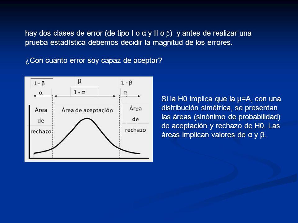 Si la H0 implica que la μ=A, con una distribución simétrica, se presentan las áreas (sinónimo de probabilidad) de aceptación y rechazo de H0. Las área