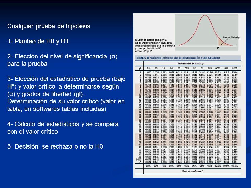 Cualquier prueba de hipotesis 1- Planteo de H0 y H1 2- Elección del nivel de significancia (α) para la prueba 3- Elección del estadístico de prueba (b