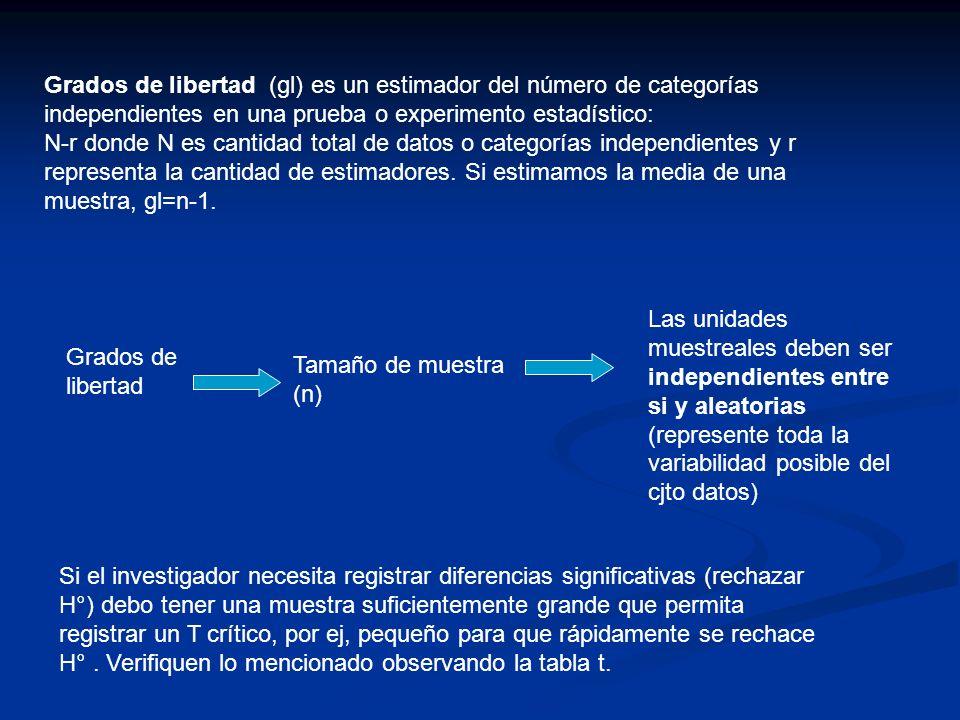 Grados de libertad (gl) es un estimador del número de categorías independientes en una prueba o experimento estadístico: N-r donde N es cantidad total