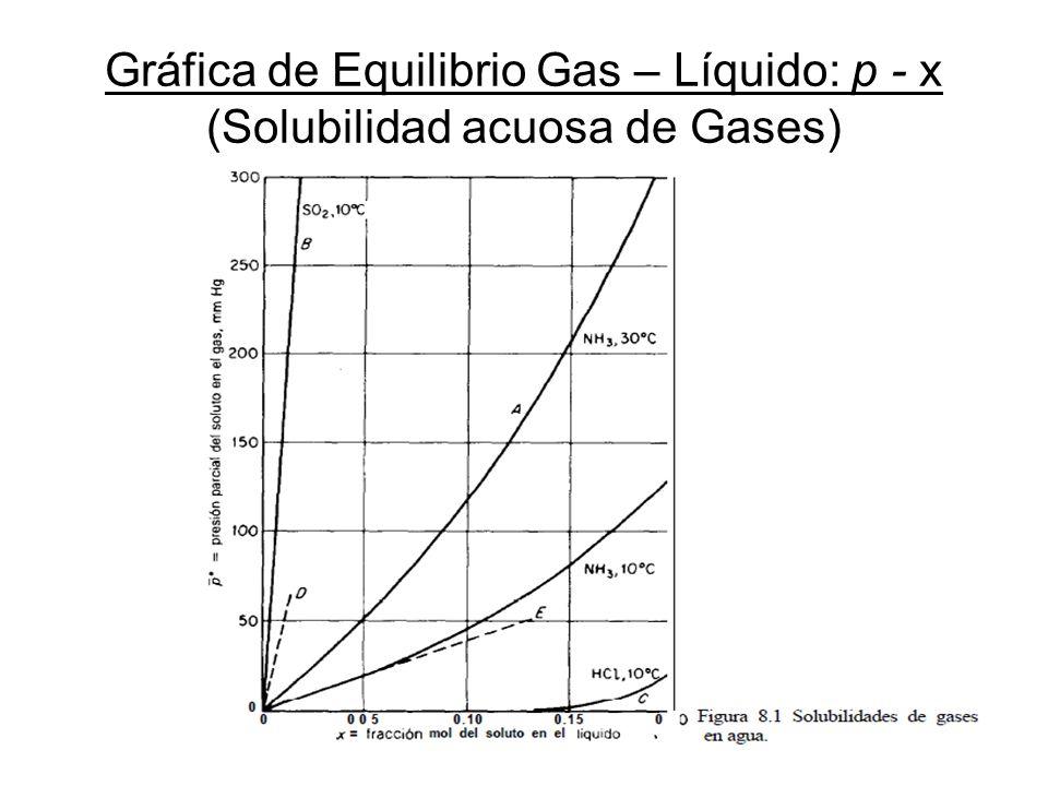 Gráfica de Equilibrio Gas – Líquido: p - x (Solubilidad acuosa de Gases)