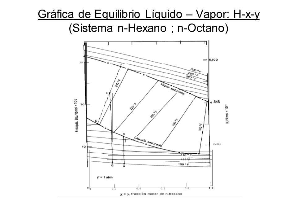 Gráfica de Equilibrio Líquido – Vapor: H-x-y (Sistema n-Hexano ; n-Octano)