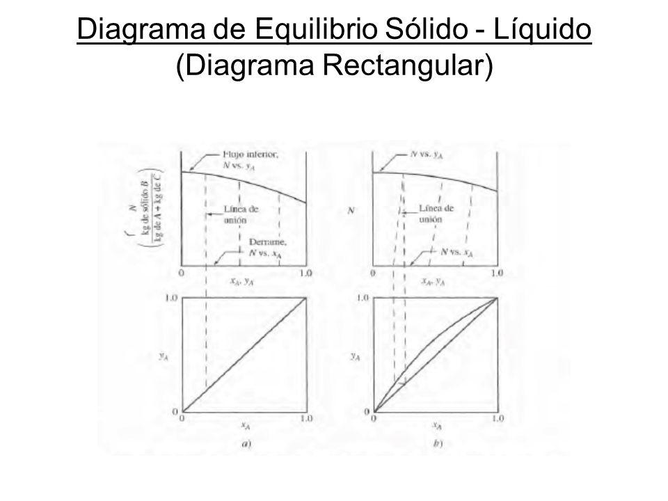 Diagrama de Equilibrio Sólido - Líquido (Diagrama Rectangular)