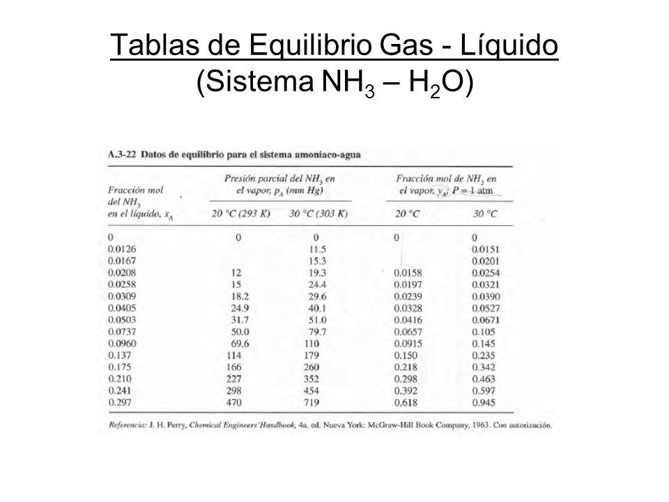 Tablas de Equilibrio Gas - Líquido (Sistema NH 3 – H 2 O)