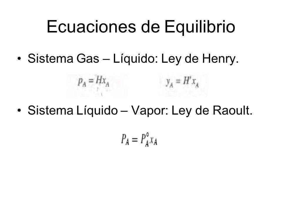 Ecuaciones de Equilibrio Sistema Gas – Líquido: Ley de Henry. Sistema Líquido – Vapor: Ley de Raoult.