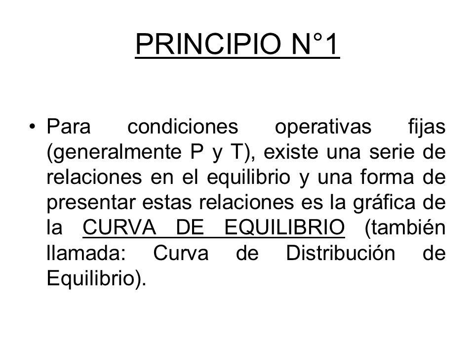 PRINCIPIO N°1 Para condiciones operativas fijas (generalmente P y T), existe una serie de relaciones en el equilibrio y una forma de presentar estas r