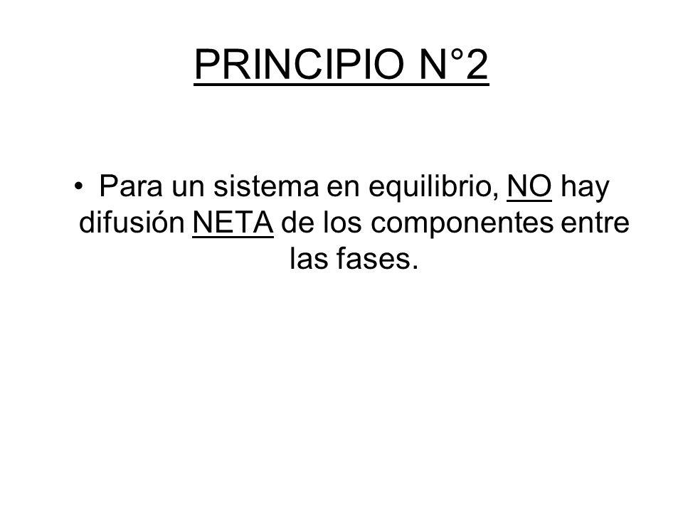 PRINCIPIO N°3 Cuando un sistema NO está en equilibrio, la difusión de los componentes sucede de tal forma que el sistema alcanza la condición de equilibrio.